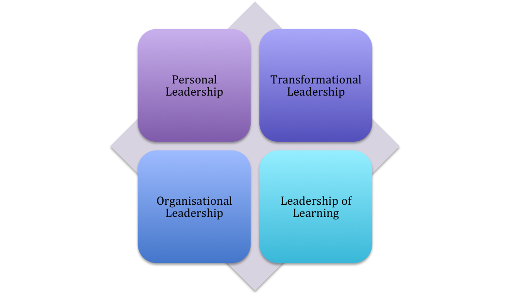 personal model of leadership part 1 Part 8 will deal with leadership models and adaptations focus or personal there are ministries that must 1 overview of common forms of church.
