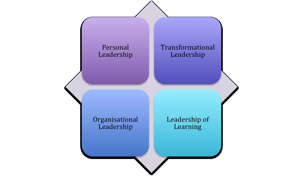 leadership primary principles essay